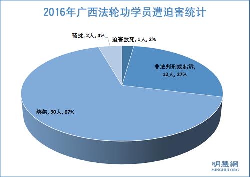 2016年广西法轮功学员遭迫害综述