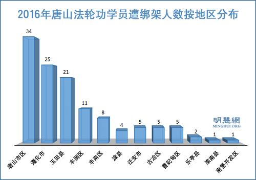 2016年唐山地区122名法轮功学员遭绑架