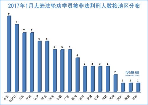 明慧网报道1月份137名法轮功学员 被非法判刑
