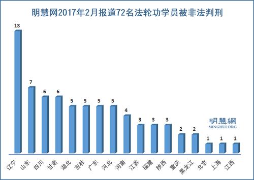 法轮功学员受中共迫害报道—— 明慧网二月份报道:72名法轮功学员 被非法判刑