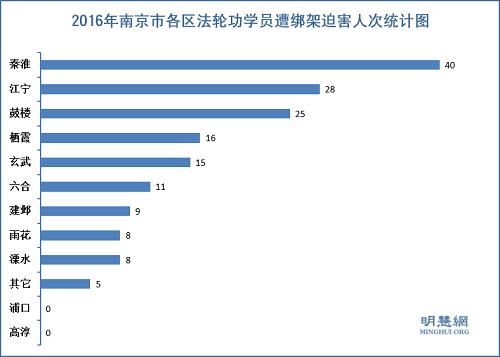 法轮功学员受中共迫害报道—— 2016年南京市法轮功学员被迫害综述