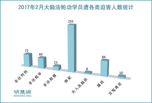 法轮功学员受中共迫害报道—— 2017年2月明慧网报道255人被绑架