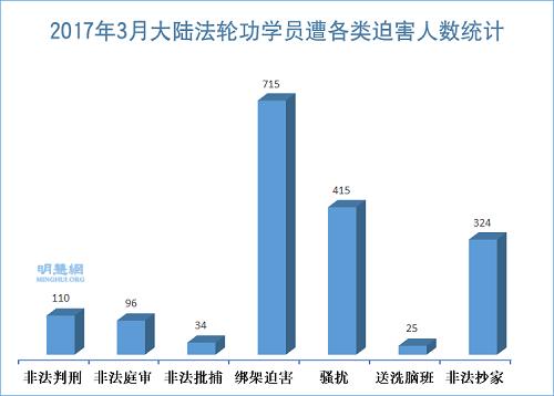法轮功学员受中共迫害报道—— 明慧网三月份报道715名法轮功学员被绑架迫害
