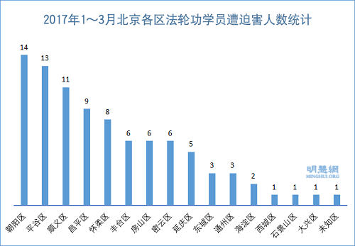 法轮功学员受中共迫害报道—— 2017年第一季度北京法轮功学员被迫害统计