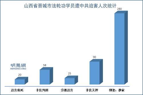 山西省晋城市法轮功学员十八年被迫害综述(上)