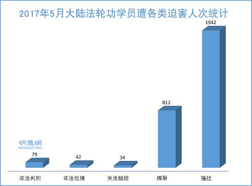 法轮功学员受中共迫害报道—— 2017年5月明慧网报道812人被绑架