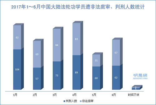 图1:2017年1~6月中国大陆法轮功学员遭非法庭审、判刑人数统计