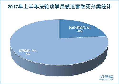 图2:2017年上半年法轮功学员被迫害致死分类统计