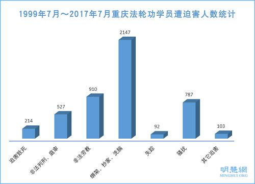 1999年7月~2017年7月重庆法轮功学员遭迫害人数统计