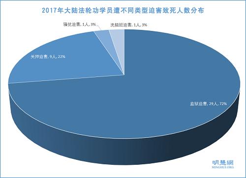 图2:2017年大陆法轮功学员遭不同类型迫害致死人数分布