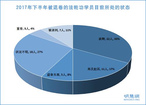 图1:2017年下半年被退卷的法轮功学员目前所处的状态