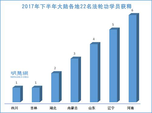 图3:2017年下半年大陆各地22名法轮功学员获释