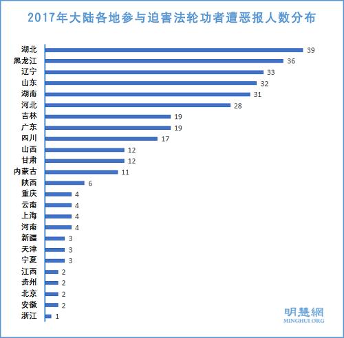 2017年迫害法轮功者遭恶报综述