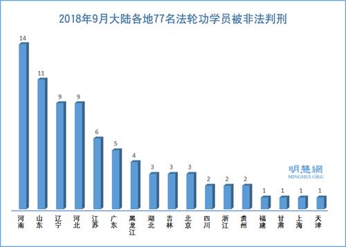 图1:2018年9月大陆各地77名法轮功学员被非法判刑