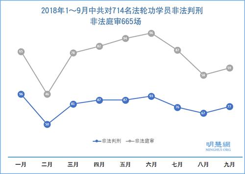 2018年1~9月中共对714名法轮功学员非法判刑,非法庭审665场