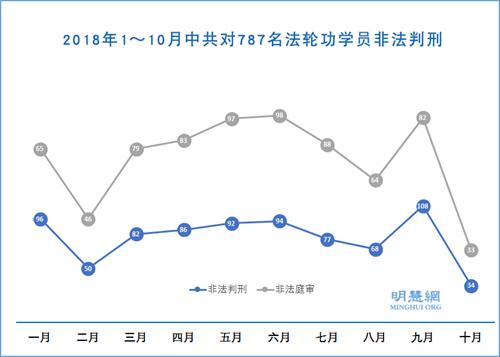 图1:2018年1~10月中共对787名法轮功学员非法判刑
