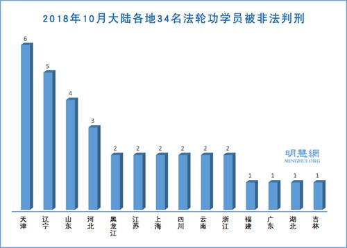 图2:2018年10月大陆各地34名法轮功学员被非法判刑