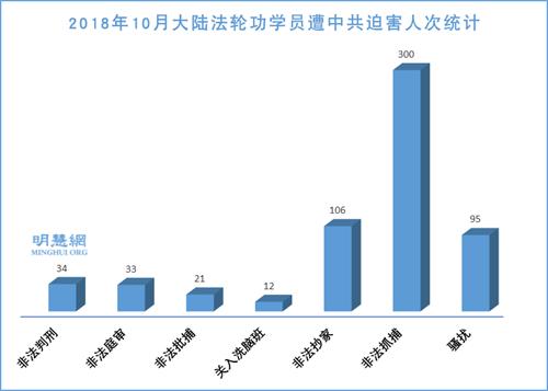 图1:2018年10月大陆法轮功学员遭中共迫害人次统计