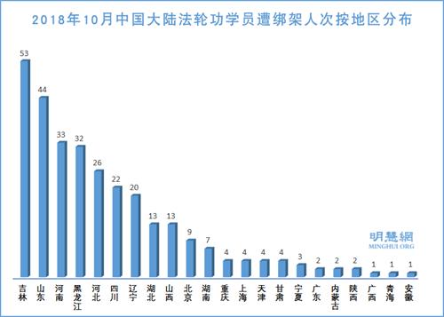 图3:2018年10月中国大陆法轮功学员遭绑架人次按地区分布