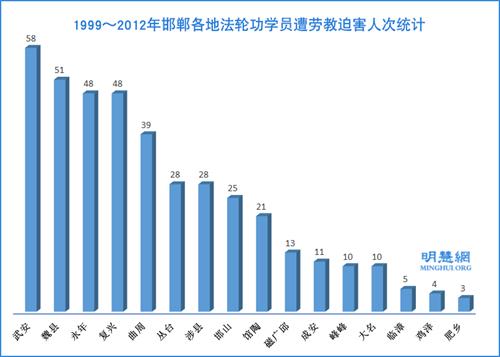 1999~2012年邯郸地区法轮功学员遭劳教迫害人次按年份统计