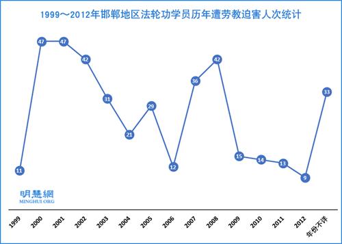 1999~2012年邯郸地区法轮功学员历年遭劳教迫害人次统计