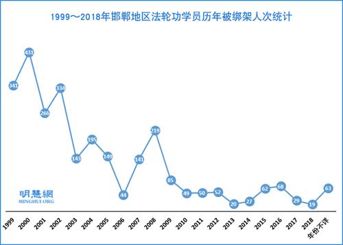 图:1999~2018年邯郸地区法轮功学员历年被绑架人次统计
