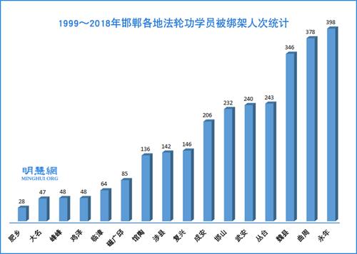 图:1999~2018年邯郸各地法轮功学员被绑架人次统计