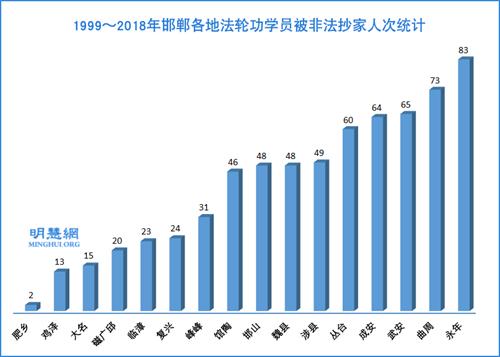 图:1999~2018年邯郸各地法轮功学员被非法抄家人次统计