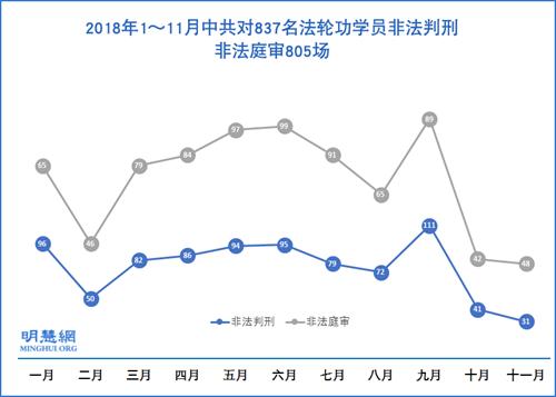 图1:2018年1~11月中共对837名法轮功学员非法判刑,非法庭审805场