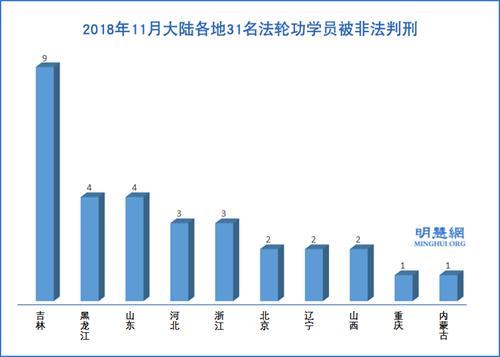 图2:2018年11月大陆各地31名法轮功学员被非法判刑