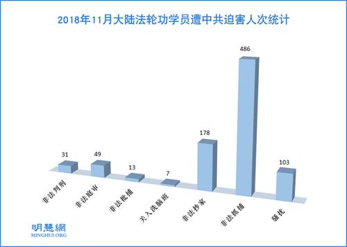 图1:2018年11月大陆法轮功学员遭中共迫害人次统计