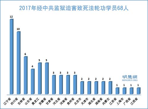 2017年中共监狱迫害致死数十法轮功学员
