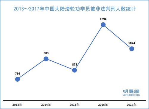 图1:2013~2017年中国大陆法轮功学员被非法判刑人数统计