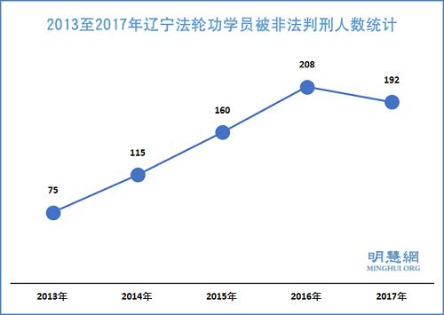 图:2013~2017年辽宁法轮功学员被非法判刑人数统计