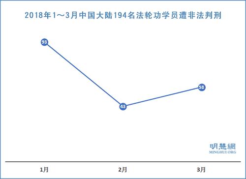 图1:2018年1~3月中国大陆194名法轮功学员遭非法判刑