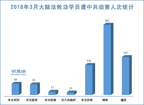 图1:2018年3月大陆法轮功学员遭中共迫害人次统计