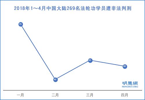 2018年1~4月中国大陆269名法轮功学员遭非法判刑