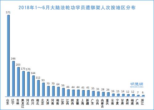 2018上半年2392名法轮功学员被非法抓捕