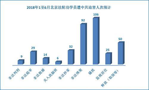 '图1:二零一八年一至六月北京法轮功学员遭中共迫害人次统计'