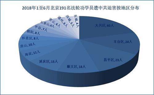 '图2:二零一八年一至六月北京191名法轮功学员遭中共迫害按地区分布'