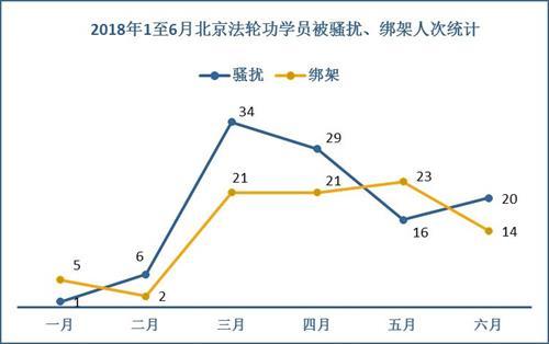 '图3:二零一八年一至六月北京法轮功学员被骚扰、绑架人次统计'