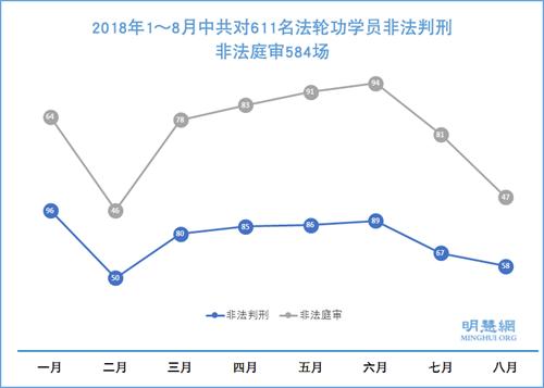 图:2018年1~8月中共对611名法轮功学员非法判刑,非法庭审584场