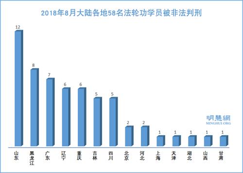 图:2018年8月大陆各地58名法轮功学员被非法判刑