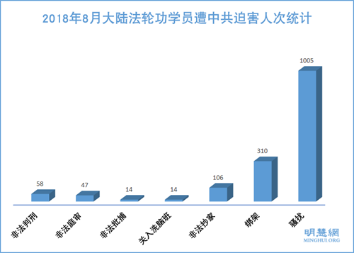图1:2018年8月大陆法轮功学员遭中共迫害人次统计