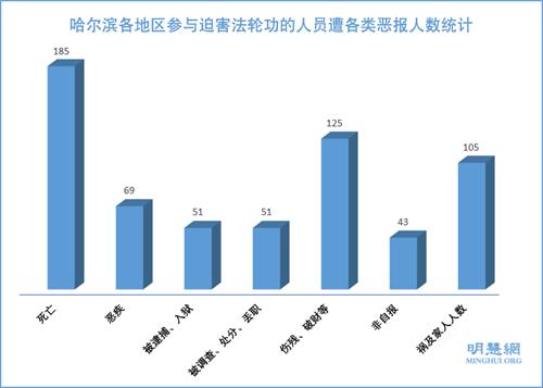 图1: 哈尔滨各地区参与迫害法轮功的人员遭各类恶报人数统计