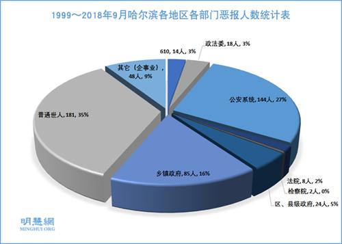 图2:1999~2018年9月哈尔滨各地区各部门恶报人数统计表