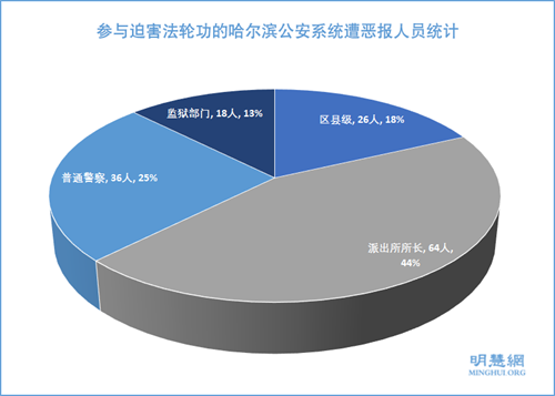 图3:参与迫害法轮功的哈尔滨公安系统遭恶报人员统计