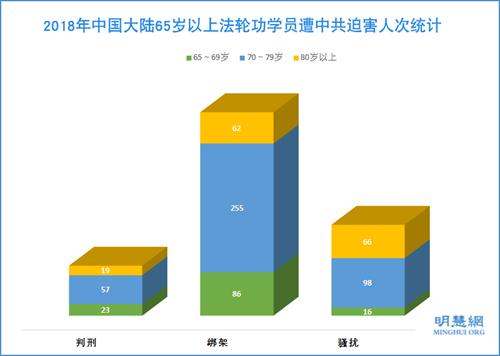 图:2018年中国大陆65岁以上法轮功学员遭中共迫害人次统计