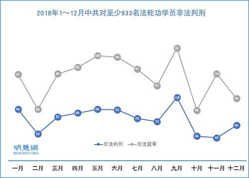 2018年933名法轮功学员被非法判刑