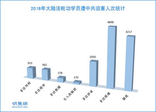 图1:2018年大陆法轮功学员遭中共迫害人次统计